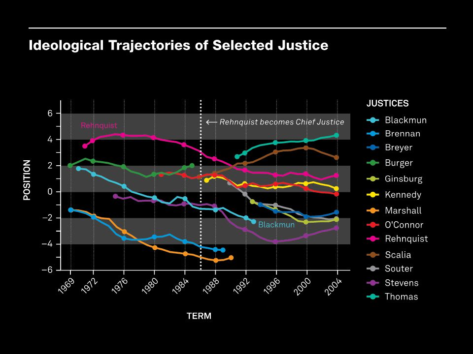This type of analysis can be done for any court, but it becomes more difficult if we are interested in comparing justices across time instead of during just one term. What if we are interested in whether the Supreme Court is becoming more ideologically polarized over time Or whether individual justices have become more liberal or conservative Martin-Quinn scores based on a statistical model of voting on the Court help solve this problem.[4]
